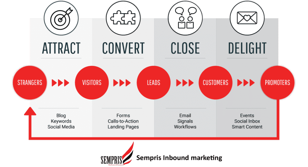 Inbound marketing stappen