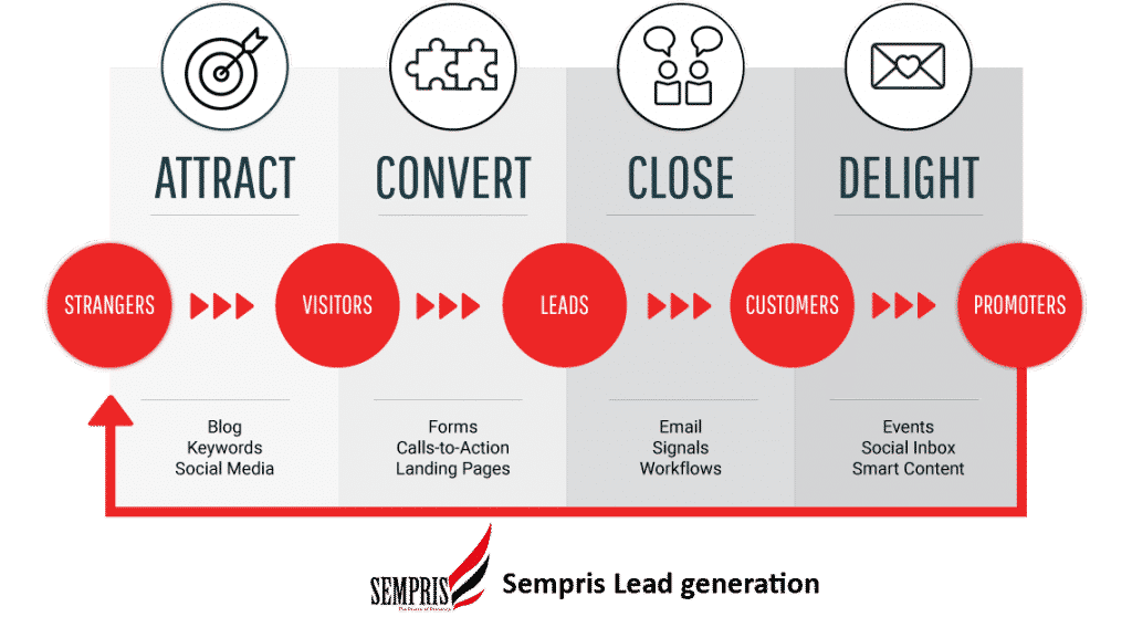 Lead generation - Leads genereren